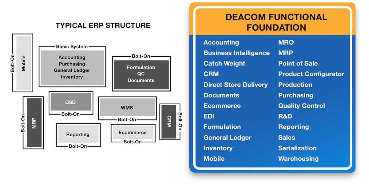 Deacom Single-System ERP vs. Other Typical ERP Systems