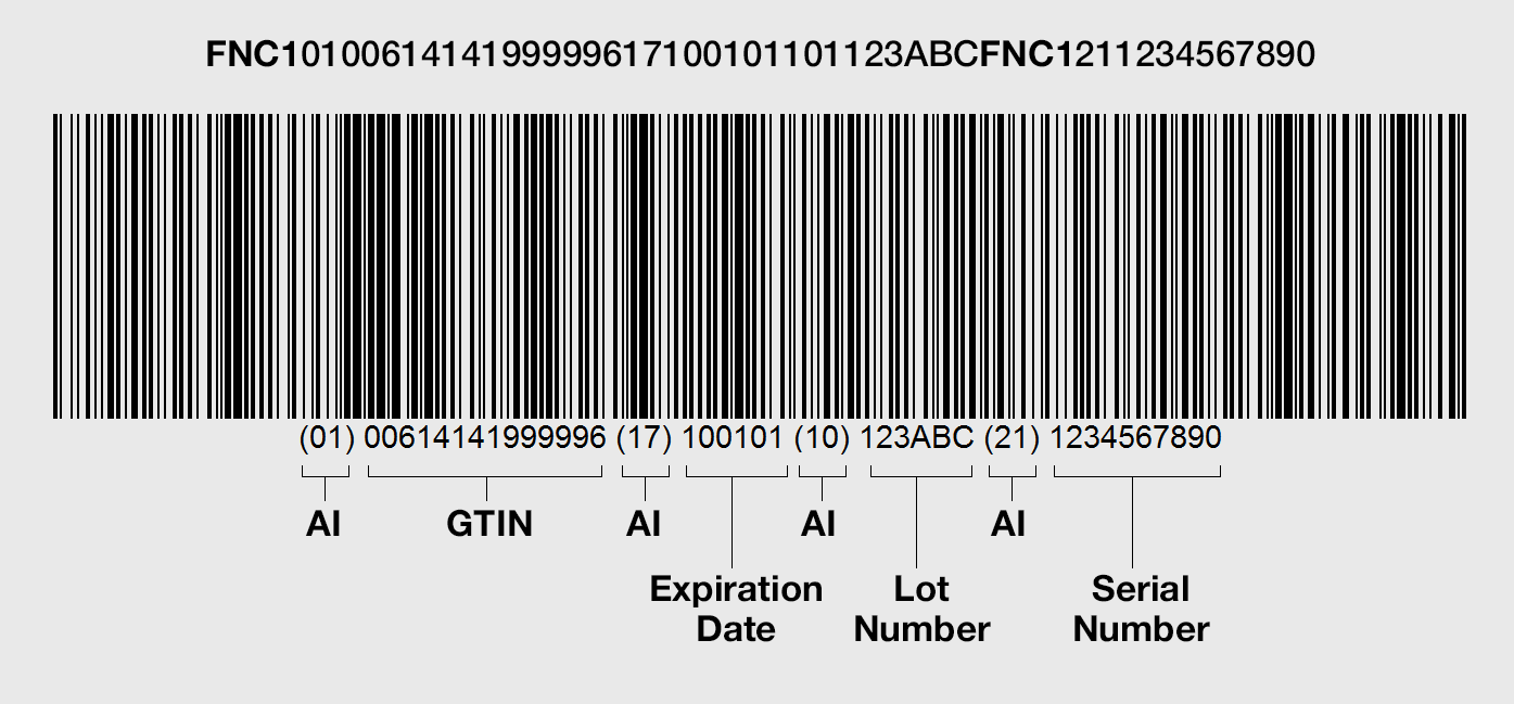 how to create a barcode gs1