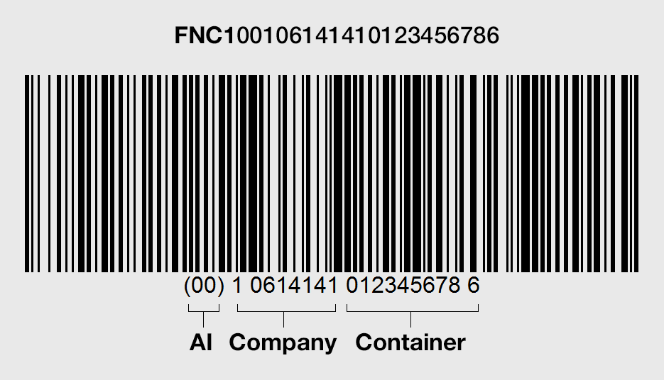An example of a GS1-128 barcode with a Serial Shipment Container Code, unique company code, and the company's unique container code