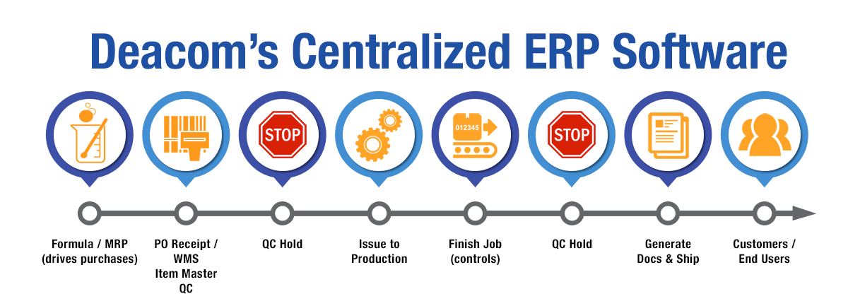 Process control with DEACOM ERP enforces quality control in manufacturing.